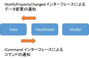 モデル、ビューモデル間のバインディング