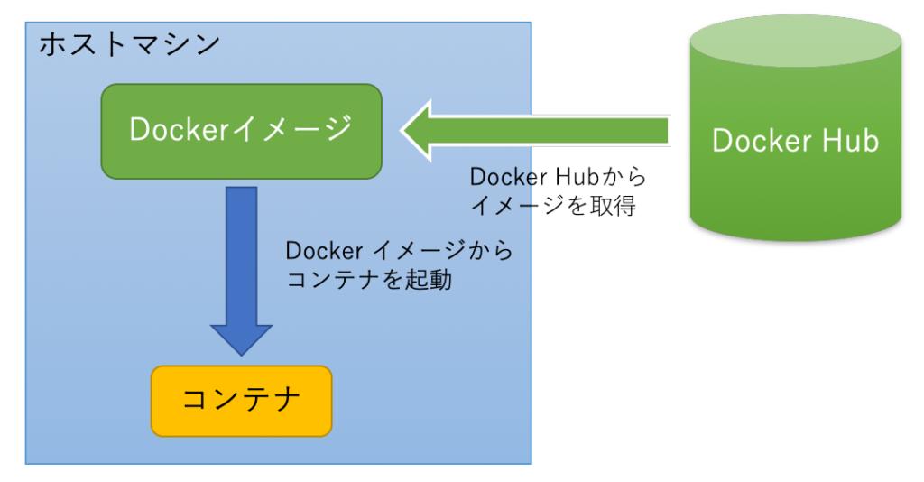 Dockerイメージの確認