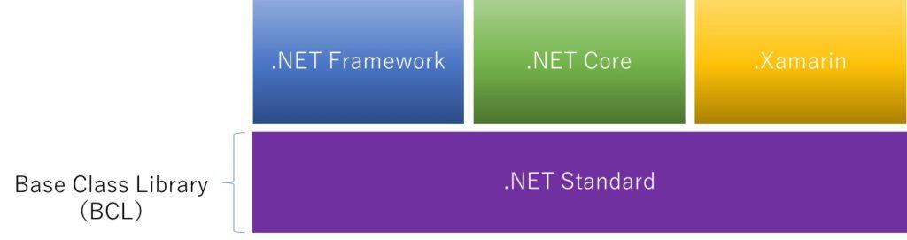 .NET ファミリーの関係性