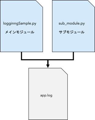作成するサンプルコードのイメージ